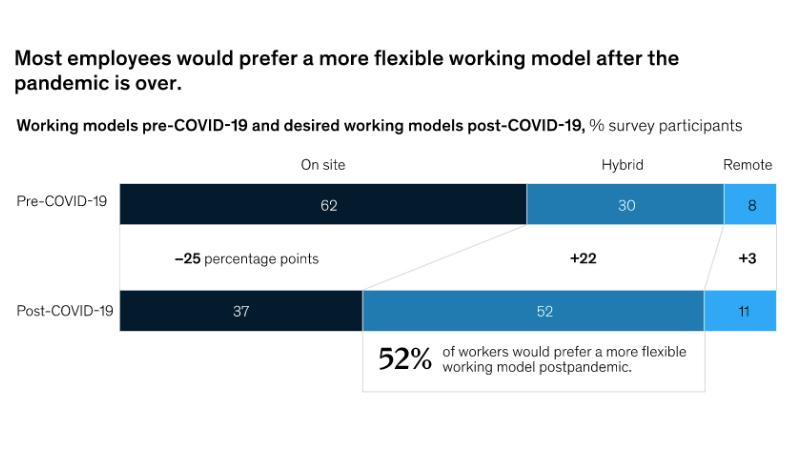 Source: McKinsey Reimagine Work: Employee Survey (Dec 2020 - Jan 2021, n=5043)
