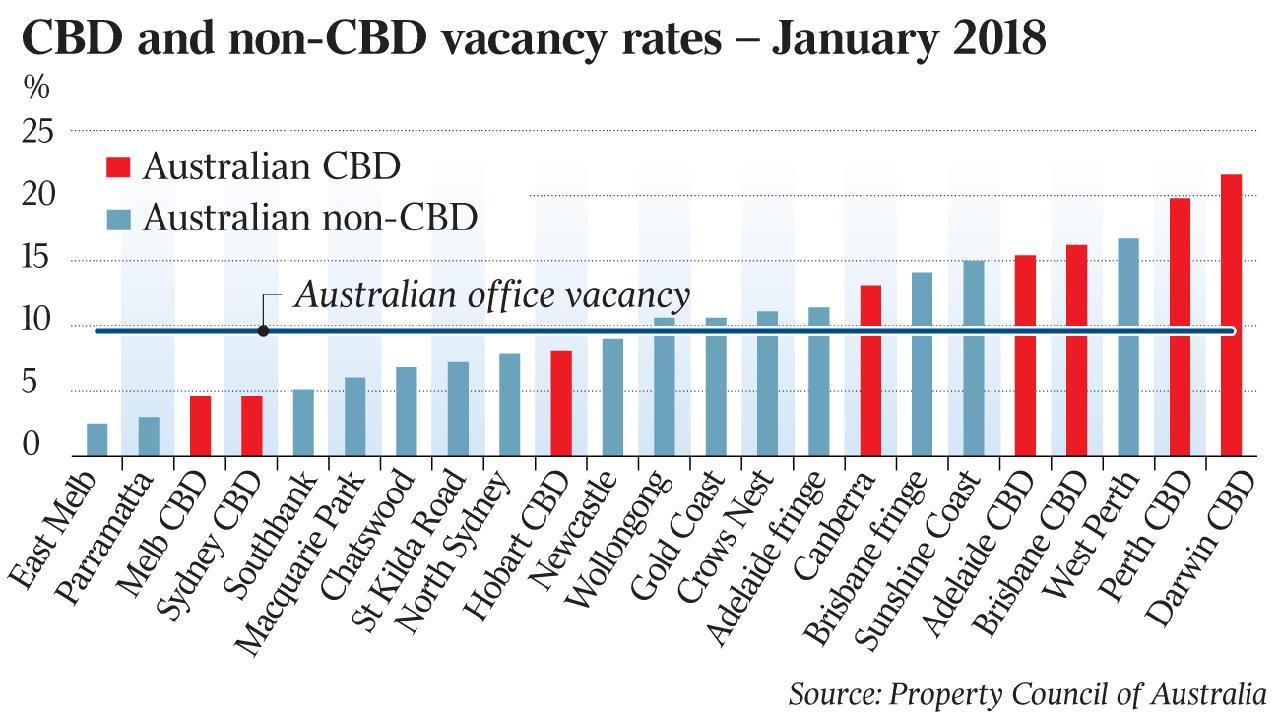 CBD Vacancy rates 2