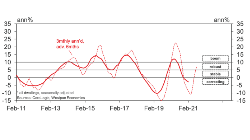 Sydney housing prices. Image: Westpac Housing Pulse Report - Feb 21