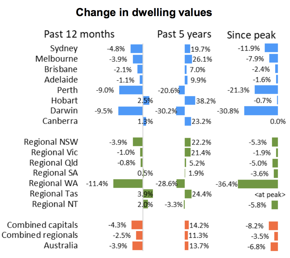 Australia's two largest cities have seen a rapid bounce-back in home values over the past two months, with Sydney up a cumulative 3.3% and Melbourne up 3.2% in August and September according to CoreLogic.