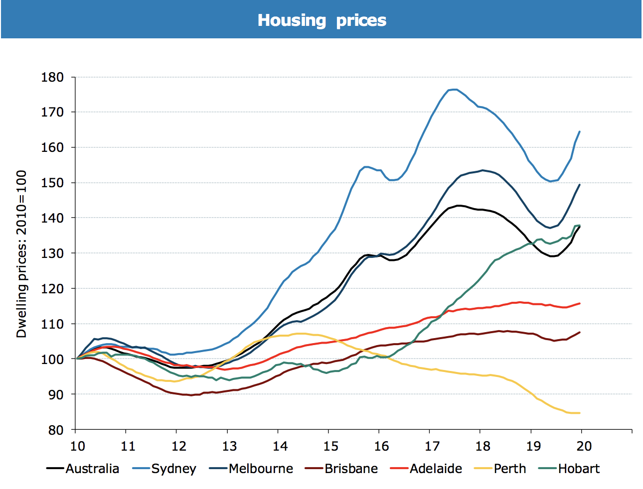 ▲ Melbourne and Sydney, which suffered the largest declines, lead the bounce back.