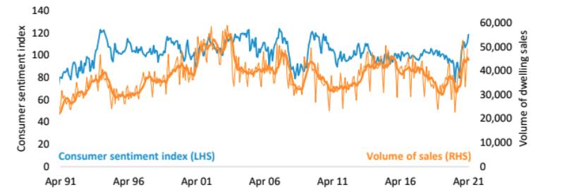 Consumer sentiment v Volume of dwellings sales