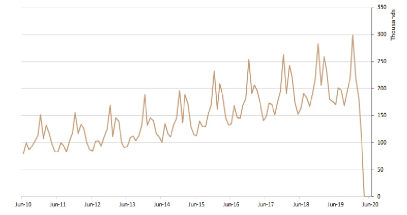 Short-term visitor arrivals in Victoria - Australian Bureau of Statistics