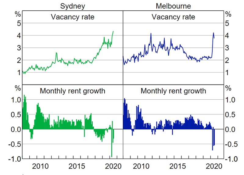 Advertised rents and vacancy rates from RBA August update