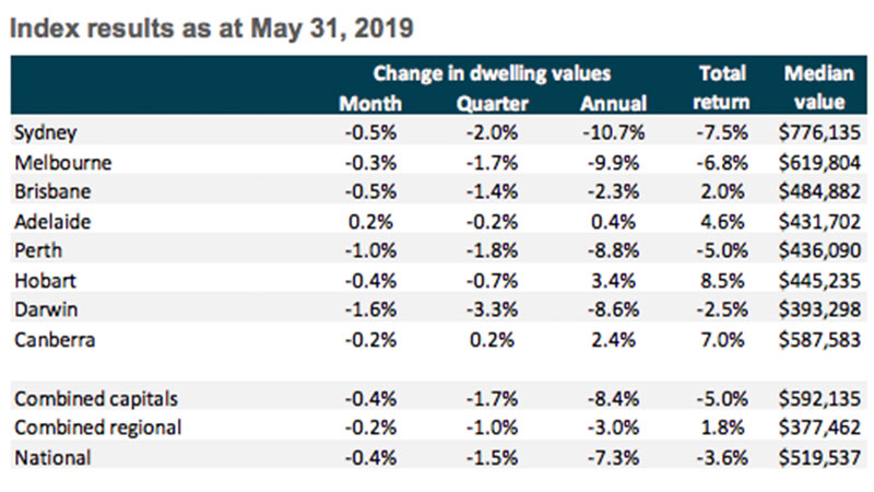 Canberra was the best performing capital city for the three months to May up 0.2 per cent. While Darwin was the worst performing capital city market down 3.3 per cent for the same period.