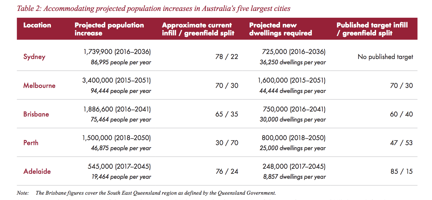 Meeting the housing needs of a growing population will require a significant shift across all Australian cities towards delivering infill development.
