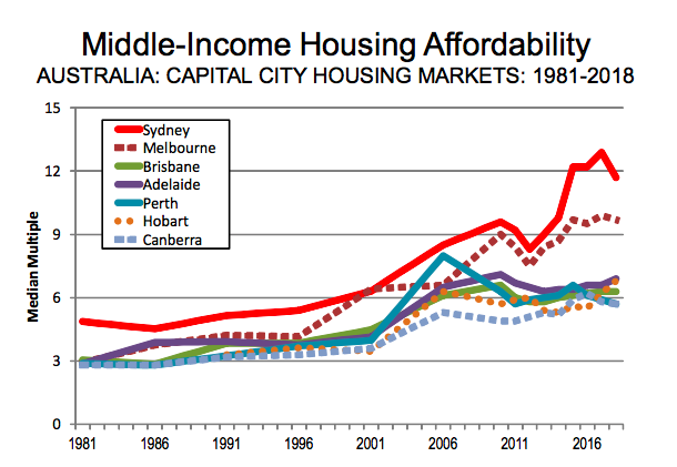 Australia's major housing market median multiple is a severely unaffordable 6.9.