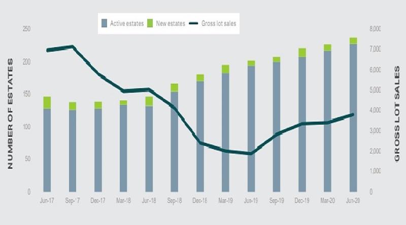Melbourne growth corridor sales report up to June 2020
