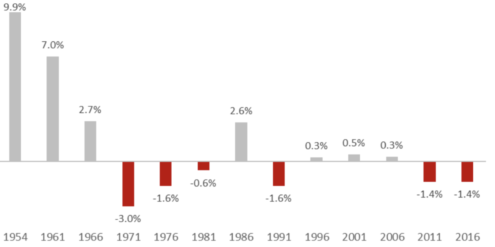 Changes in ownership by percentage points, 1954–2016