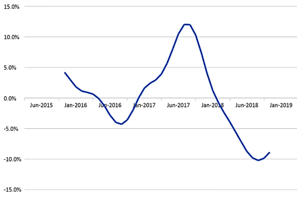 Changes in the number of properties sold in Australia.