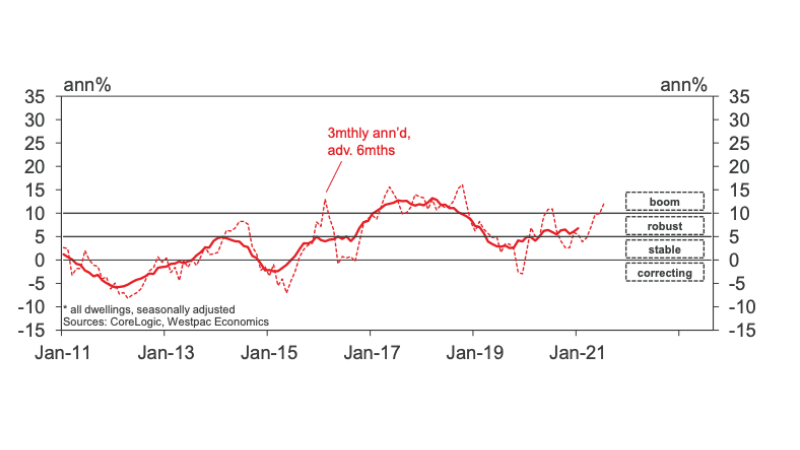 Hobart dwelling prices. Image: Westpac Housing Pulse report - FEb 21