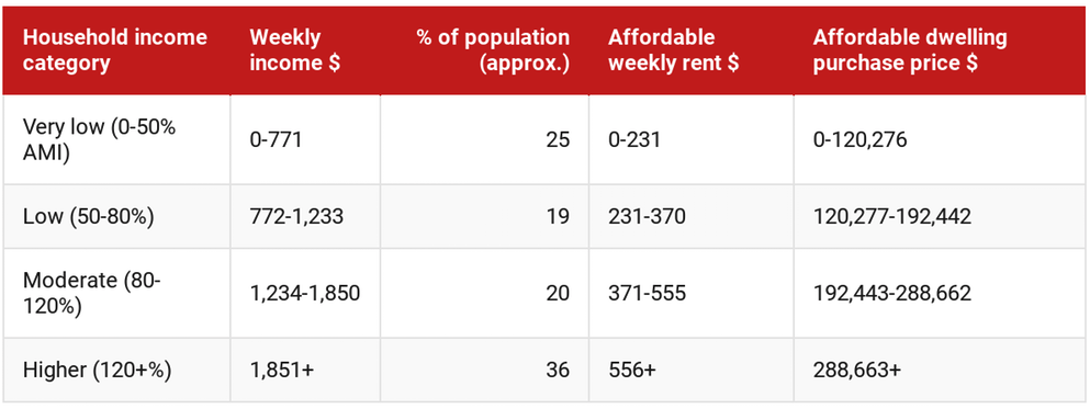 Household income categories, with indicative affordable rents/dwelling prices for Greater Melbourne