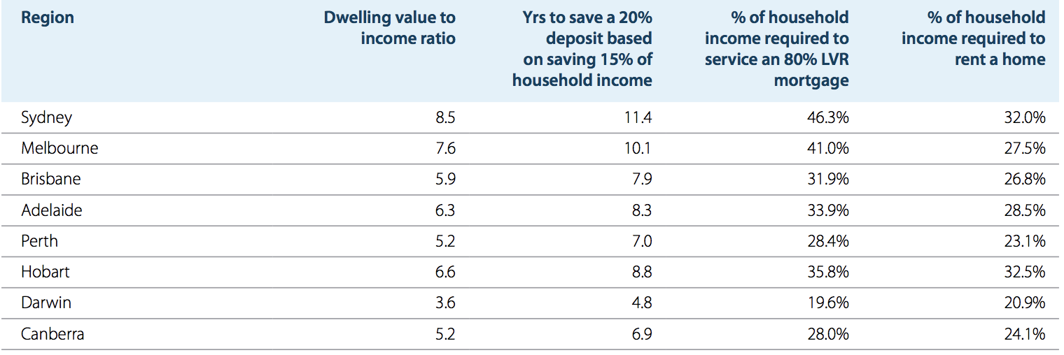 Affordability measures across as of December 2018. ANZ-CoreLogic