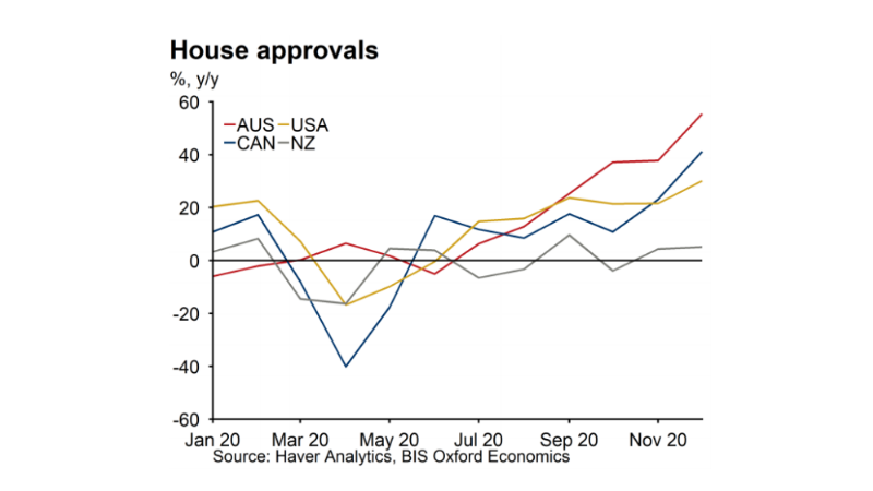 BIS Oxford Economics graph showing monthly new house build approvals.
