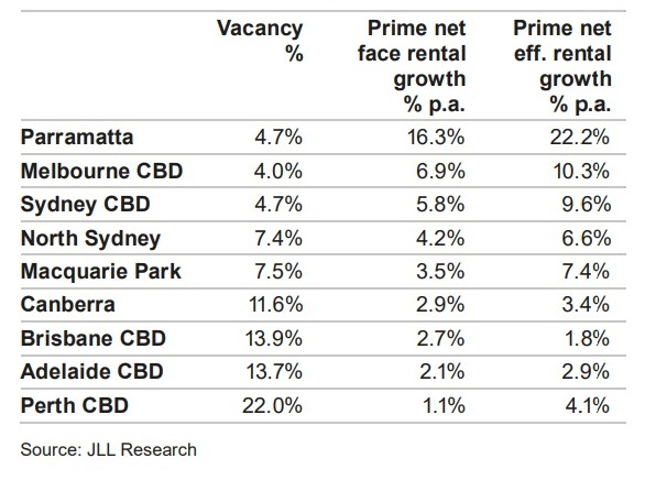 JLL Research/ Dexus Research