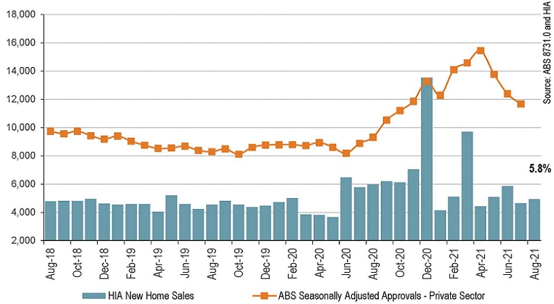 HIA New Home Sales data to August 2021