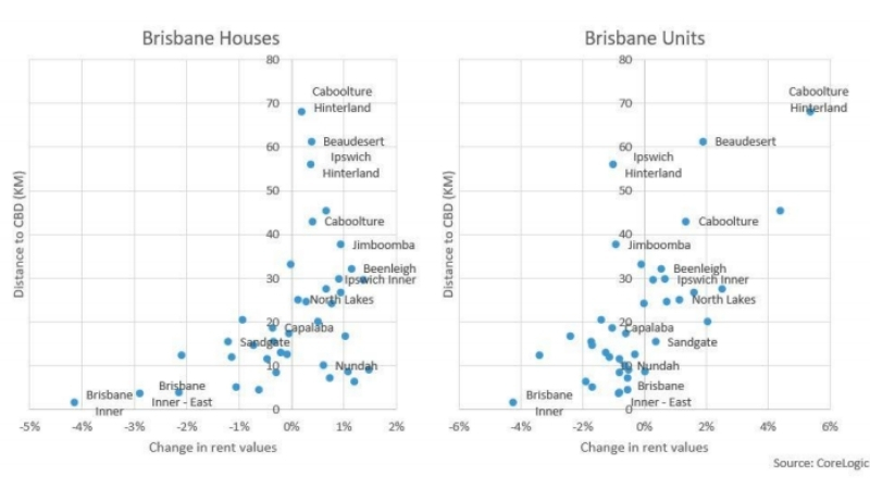 Change in rent values for Brisbane from Corelogic