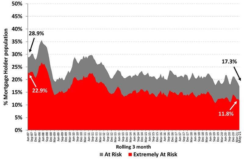 Mortgage Stability graph from Roy Morgan May 2021