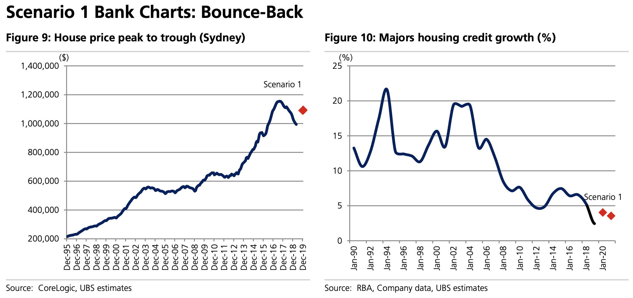 ▲ UBS estimates, scenarios only.