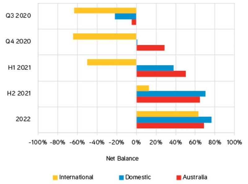Investor trading performance expectations graph by Colliers International.
