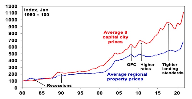 Average Australian property prices at a record high