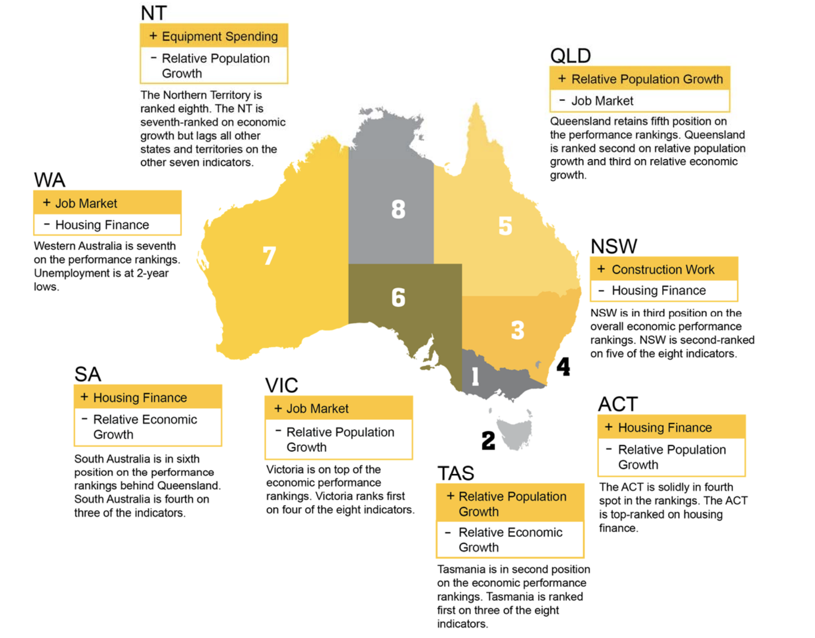 ▲ Victoria topped the charts again. Image: CommSec