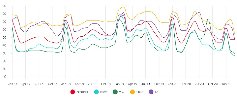 Average days on site, properties listed for sale: REA Insights