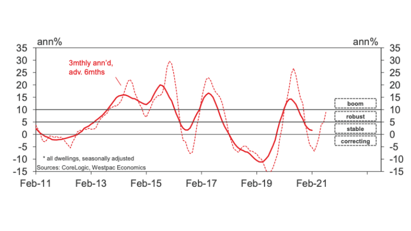 Melbourne property prices. Image: Westpac Housing Pulse - Feb 21