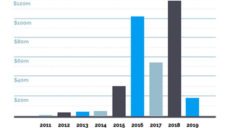 Australian Proptech Funding 2011-2019