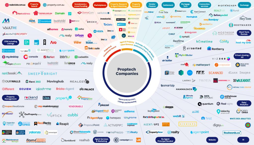 proptech companies australia