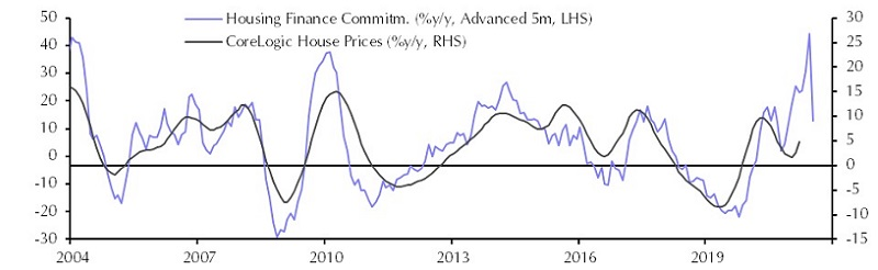 Housing Finance Commitments and Corelogic House Prices - Capital Economics