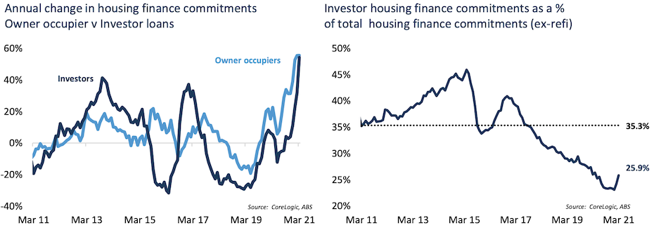 Investor activity remains below average across every state and territory, ranging from just 13.3% of mortgage demand in the Northern Territory to 31.5% of demand across New South Wales.