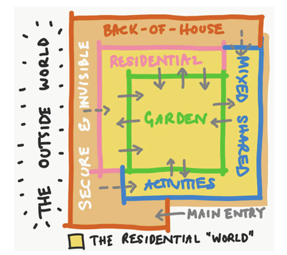 It's essential to keep design simple for the benefit of residents of aged-care facilities. © Psychological Design, Sydney, 2021, Author provided (No reuse)