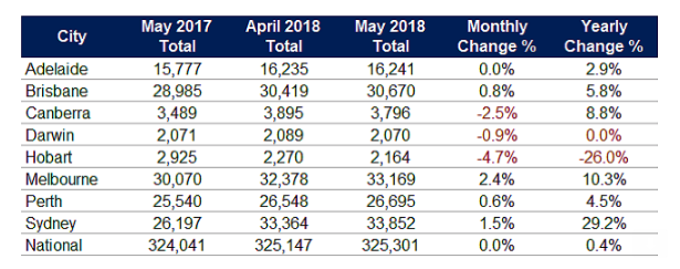 SQM research says property listings were steady in May.