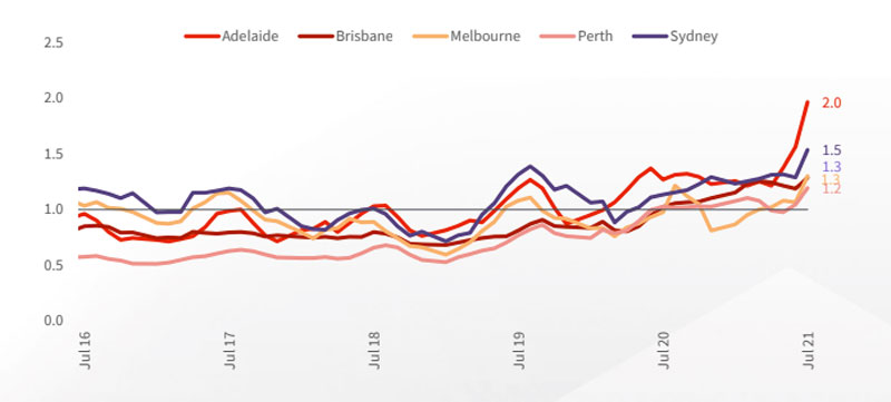 Dwelling sales to new listings ratio, capital cities