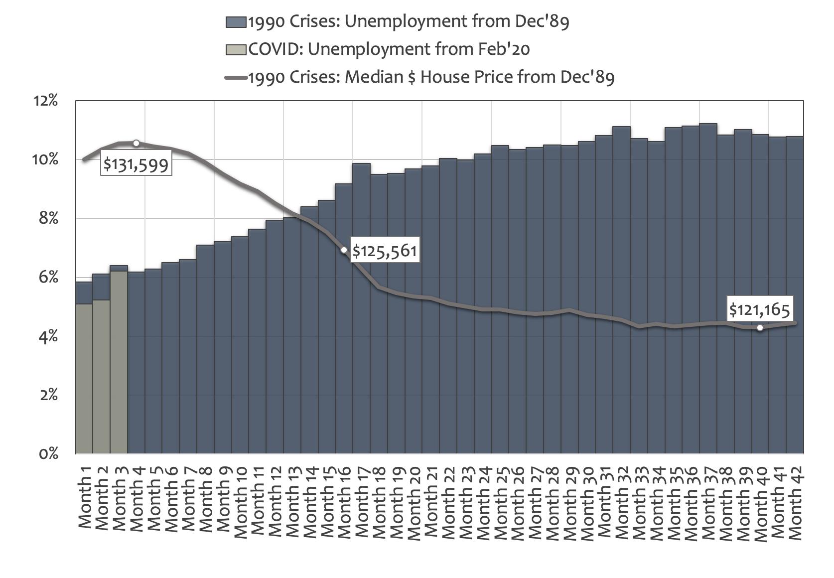 Unemployment 1990s