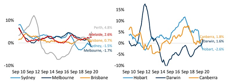 Rolling annual growth in rent values – Capital Cities