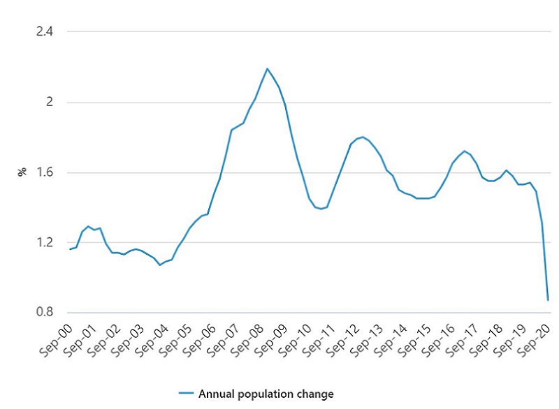 Australian Bureau of Statistics Annual Population Growth to Sept 2020