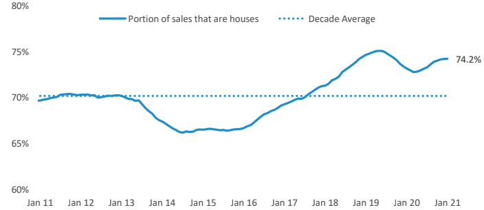 Portion of total sales that are houses - national