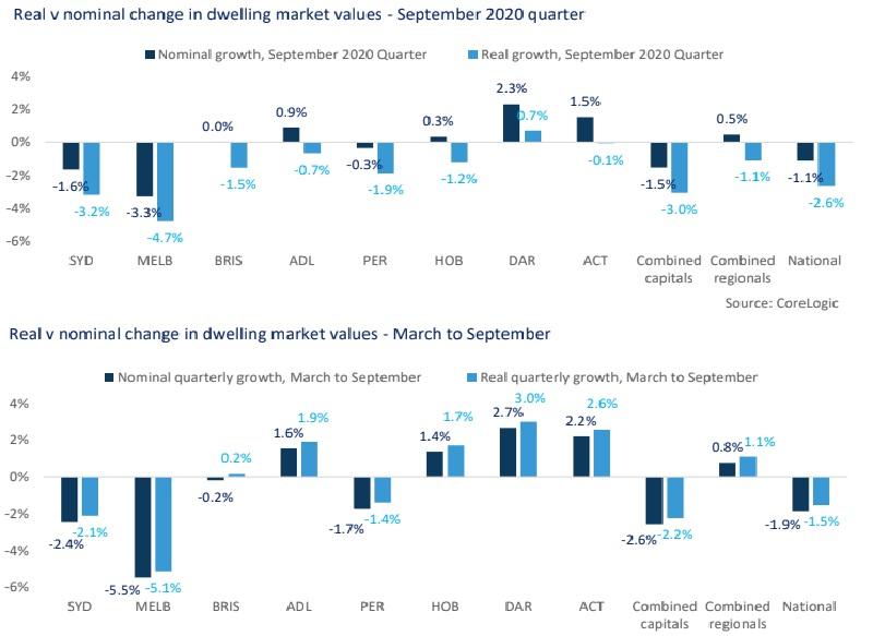Real v nominal change in dwelling market values. Source: Corelogic