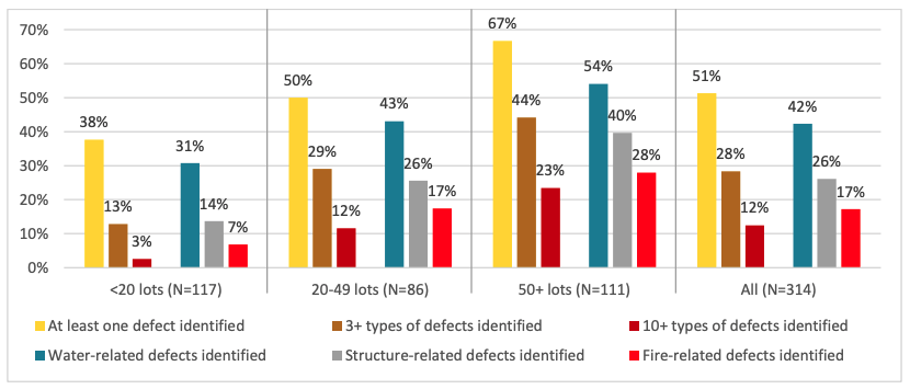Defects identified in sample, schemes with more robust data
