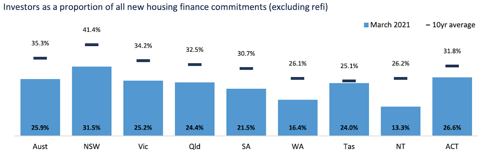 Investors as a proportion of all new housing finance commitments (excluding refi).