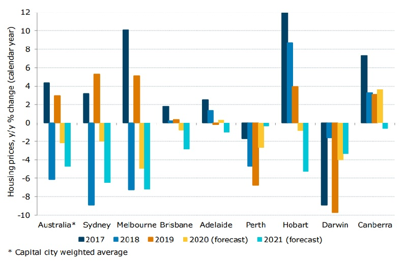 ANZ house price forecasts