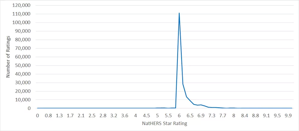 NatHERS star ratings across total data set for new housing approvals, May 2016–December 2018. Author provided