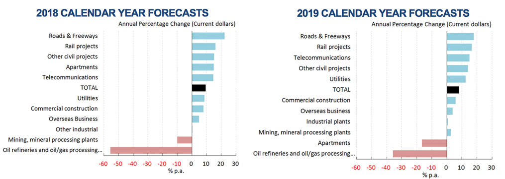 The value of turnover from all major construction work is forecast to rise at a rate of 9.3% in 2018 and 8% in 2019, note the changing composition of construction activity.