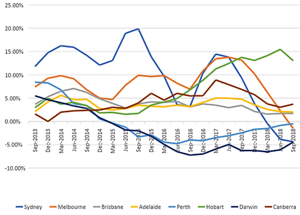 Melbourne and Sydney have had sharp falls in house prices, but the declines started much earlier in Perth and Darwin.