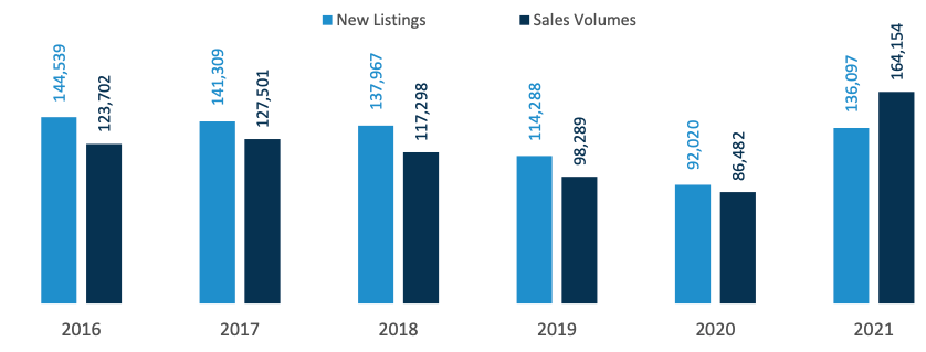 New listings added for sale, vs sales volumes (three months to May - Australia Wide)